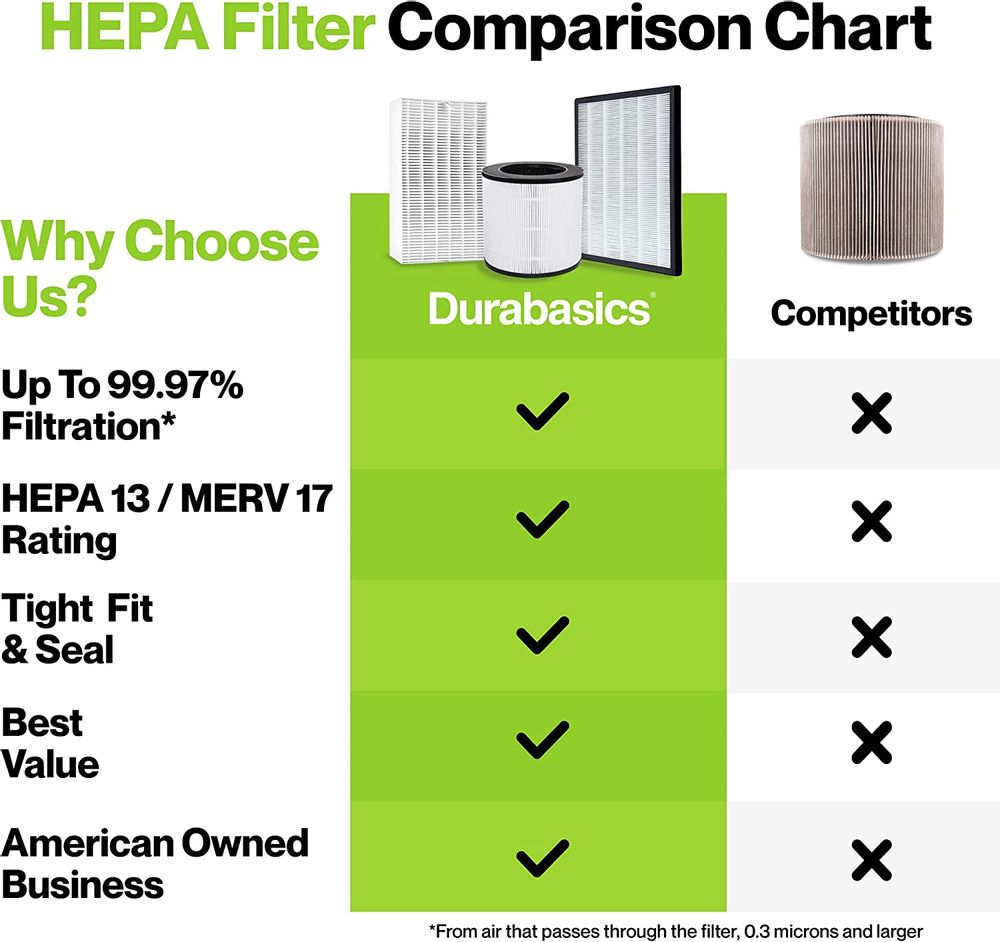 Durabasics HEPA Filter Set Compatible with Coway AP-1512HH | 2 HEPA Filters & 8 Pre-Cut Carbon Prefilters | Compatible with Coway AP-1512HH Filter, Coway Air Purifiers & Coway Filter Replacement