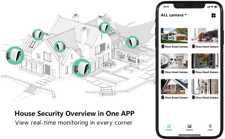 House Security Camera Overview